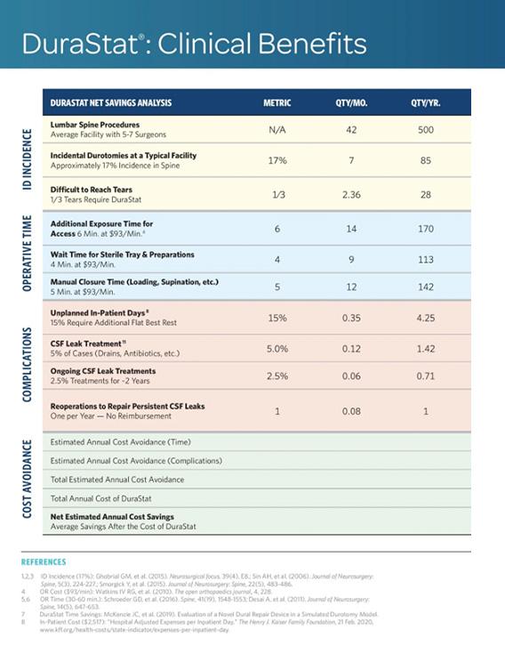 Document: DuraStat Clinical Benefits Chart